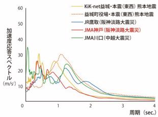熊本県益城町宮園での本震グラフ