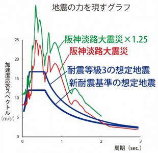 地震の力を現すグラフ