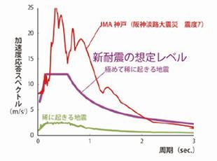 新耐震の想定グラフ